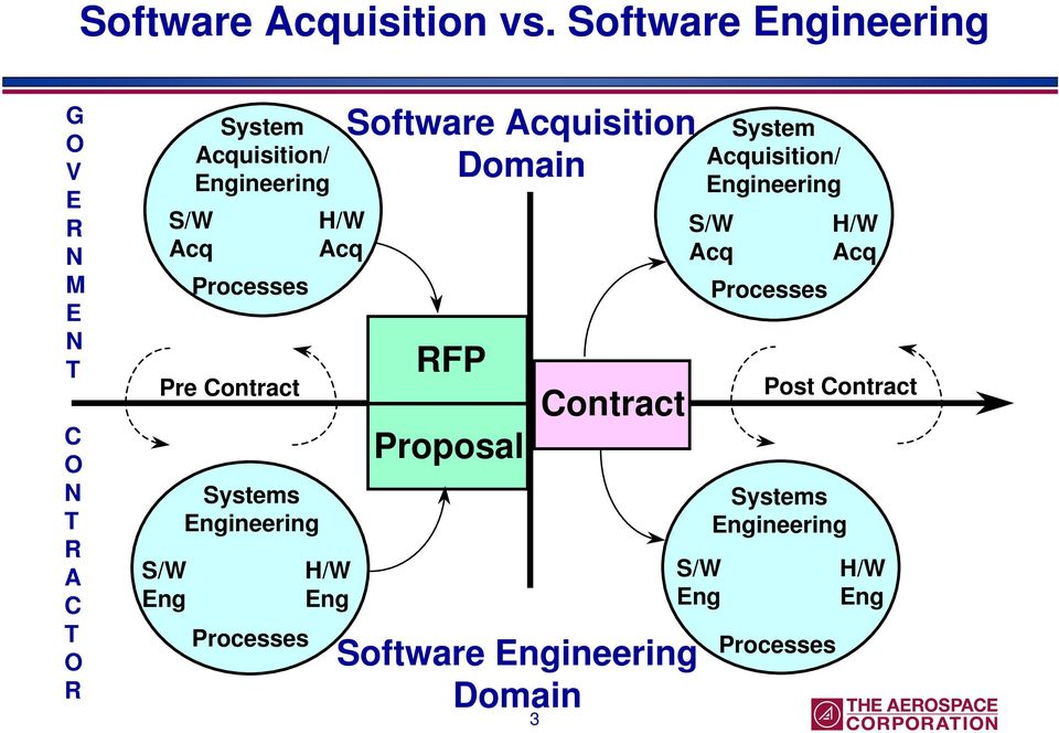 H/W Acq Acq Processes Pre Contract Systems Engineering S/W H/W Eng Eng Processes Software