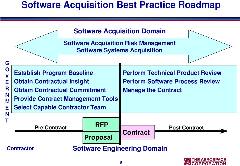 Commitment Provide Contract Management Tools Select Capable Contractor Team Pre Contract RFP Proposal Perform Technical