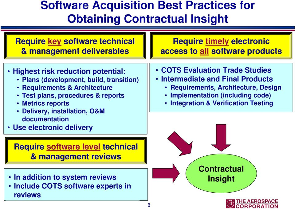 Require timely electronic access to all software products COTS Evaluation Trade Studies Intermediate and Final Products Requirements, Architecture, Design Implementation