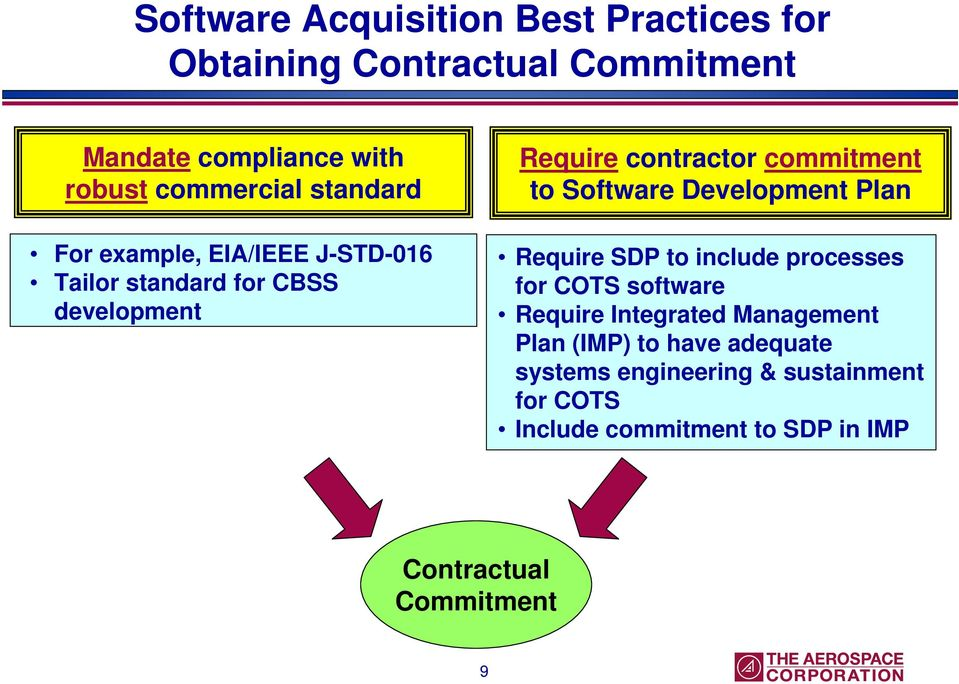 Software Development Plan Require SDP to include processes for COTS software Require Integrated Management Plan