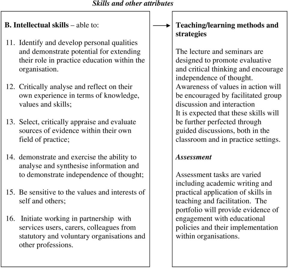 Critically analyse and reflect on their own experience in terms of knowledge, values and skills; 13.