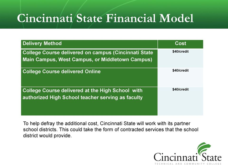 School with authorized High School teacher serving as faculty $40/credit To help defray the additional cost, Cincinnati State