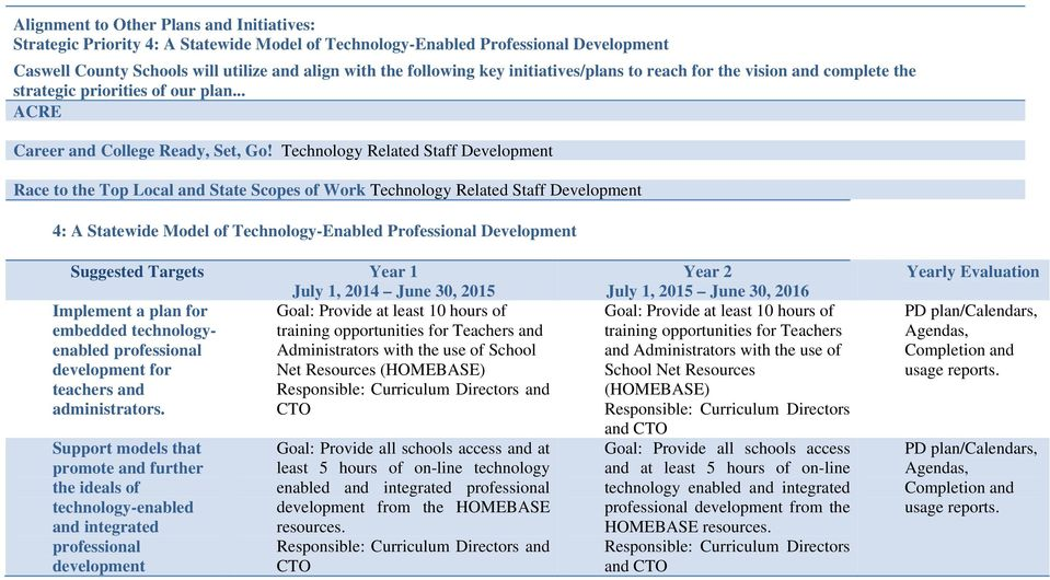 Technology Related Staff Development Race to the Top Local and State Scopes of Work Technology Related Staff Development 4: A Statewide Model of Technology-Enabled Professional Development Suggested