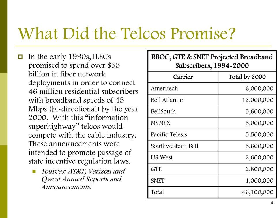 (bi-directional) by the year 2000. With this information superhighway telcos would compete with the cable industry.