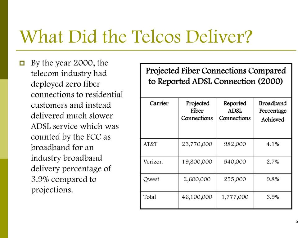 service which was counted by the FCC as broadband for an industry broadband delivery percentage of 3.9% compared to projections.