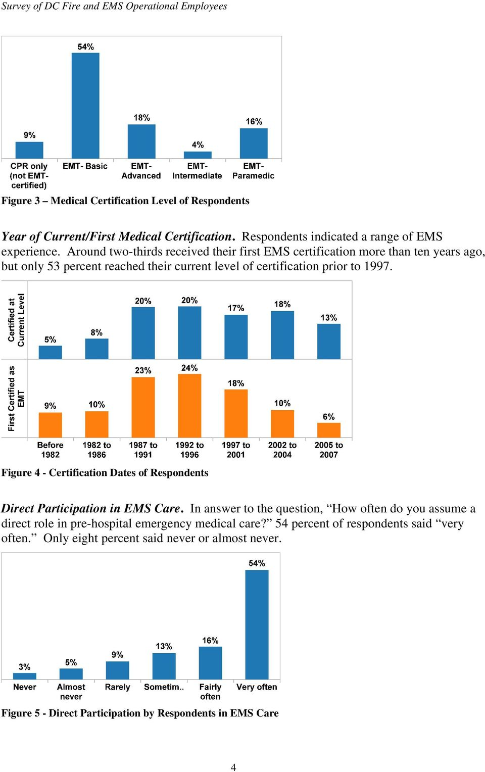 Figure 4 - Certification Dates of Respondents Direct Participation in EMS Care.