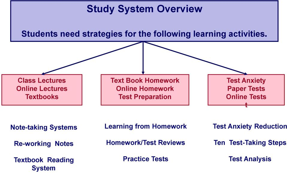 Anxiety Paper Tests Online Tests t Note-taking Systems Re-working Notes Textbook Reading System
