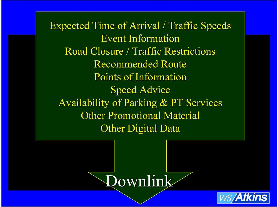 of Information Speed Advice Availability of Parking & PT