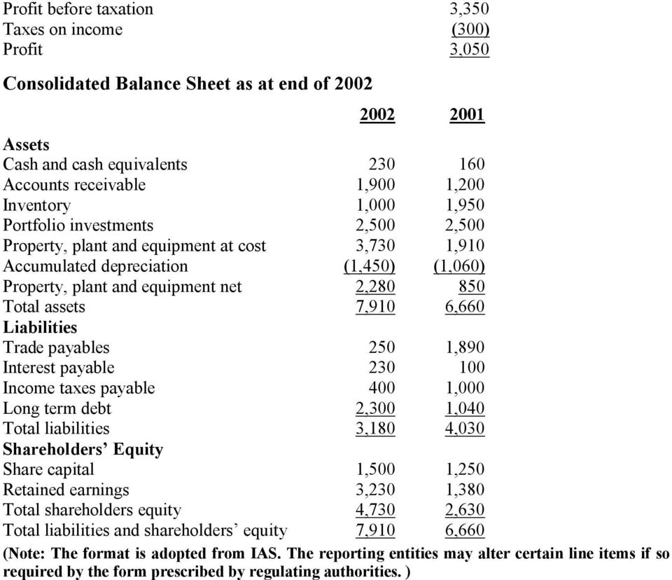 assets 7,910 6,660 Liabilities Trade payables 250 1,890 Interest payable 230 100 Income taxes payable 400 1,000 Long term debt 2,300 1,040 Total liabilities 3,180 4,030 Shareholders Equity Share