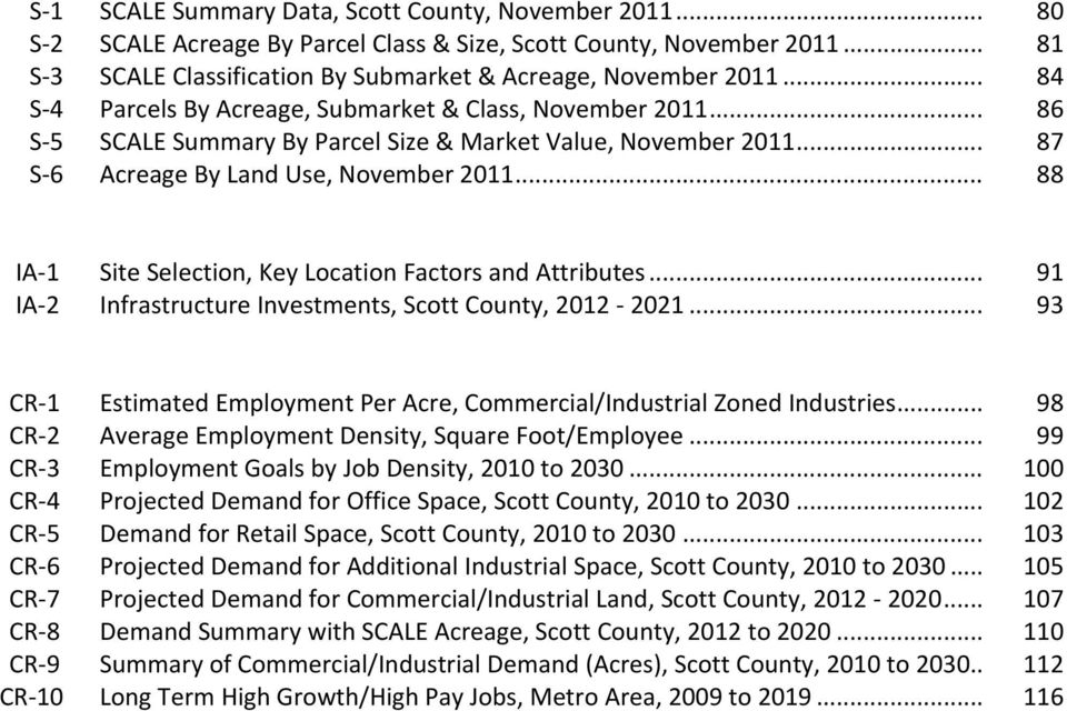 .. 88 IA 1 Site Selection, Key Location Factors and Attributes... 91 IA 2 Infrastructure Investments, Scott County, 2012 2021.