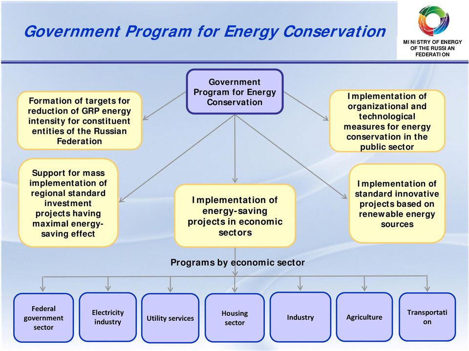standard investment projects having maximal energysaving effect Implementation of energy-saving projects in economic sectors Implementation of standard innovative projects