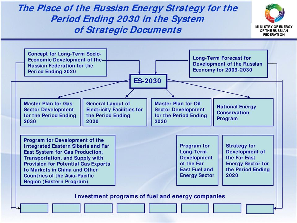 for the Period Ending 2020 Master Plan for Oil Sector Development for the Period Ending 2030 National Energy Conservation Program Program for Development of the Integrated Eastern Siberia and Far