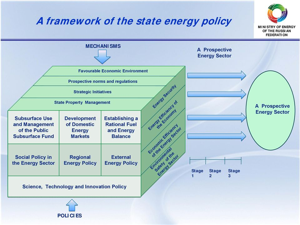Markets Regional Energy Policy Establishing a Rational Fuel and Energy Balance External Energy Policy Energy Security Energy Efficiency of the Economy Economic