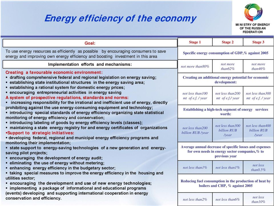 establishing state institutional structures in the energy saving area; establishing a rational system for domestic energy prices; encouraging entrepreneurial activities in energy saving A system of