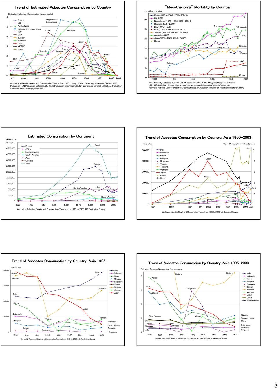 Supply and Consumption Trends from 9 through 3, US Geological Survey, Circular 98 Population : UN Population Database, US World Population Information, WESP (Werkgroep Seriele Publicaties),