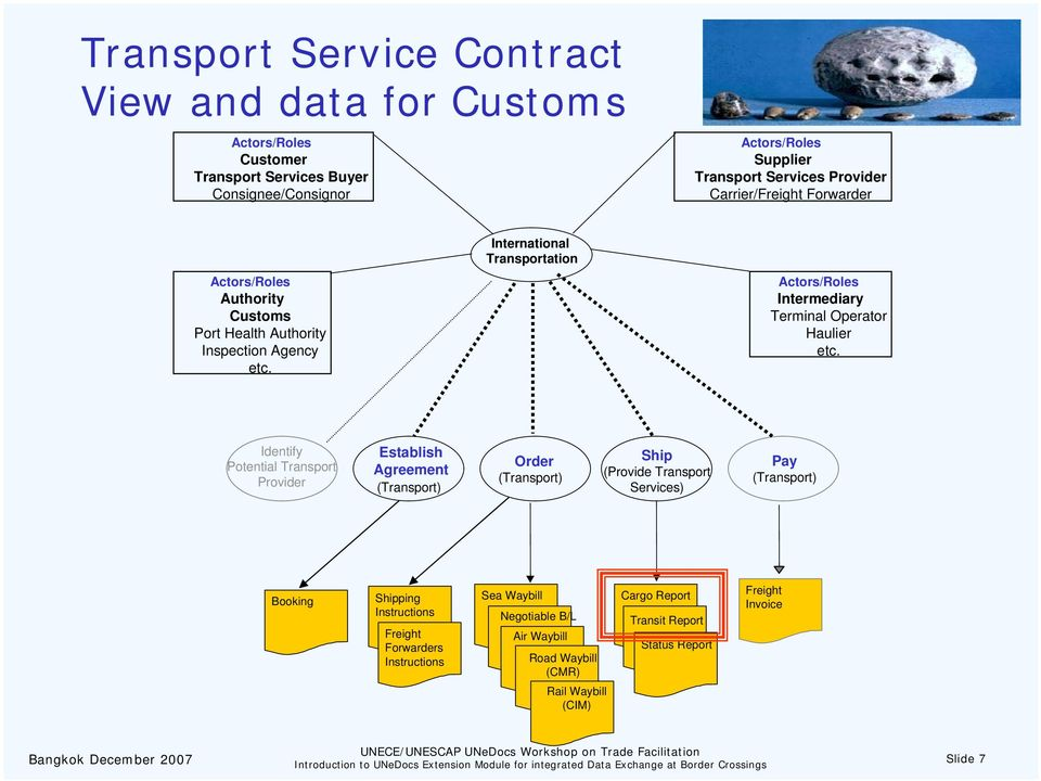 Identify Potential Transport Provider Establish Agreement (Transport) Order (Transport) Ship (Provide Transport Services) Pay (Transport) Booking Shipping