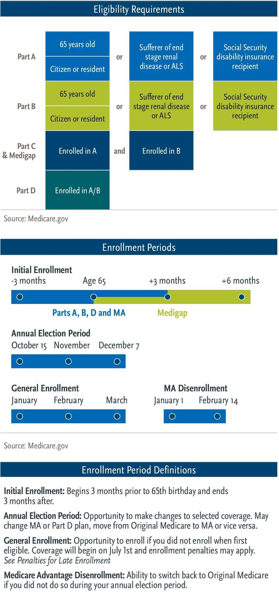 months Age 65 +3 months +6 months Parts A, B, D and MA Medigap Annual Election Period October 15 November December 7 General Enrollment January February March MA Disenrollment January 1 February 14