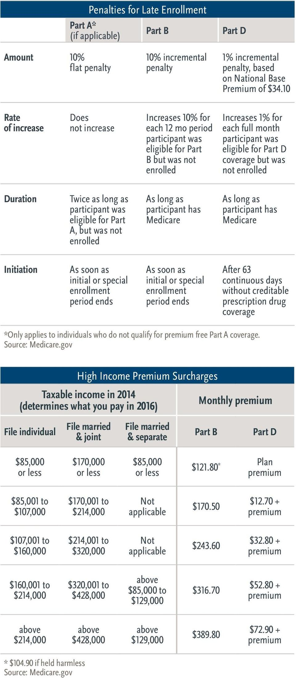 coverage but was not enrolled Duration Twice as long as participant was eligible for Part A, but was not enrolled As long as participant has Medicare As long as participant has Medicare Initiation As