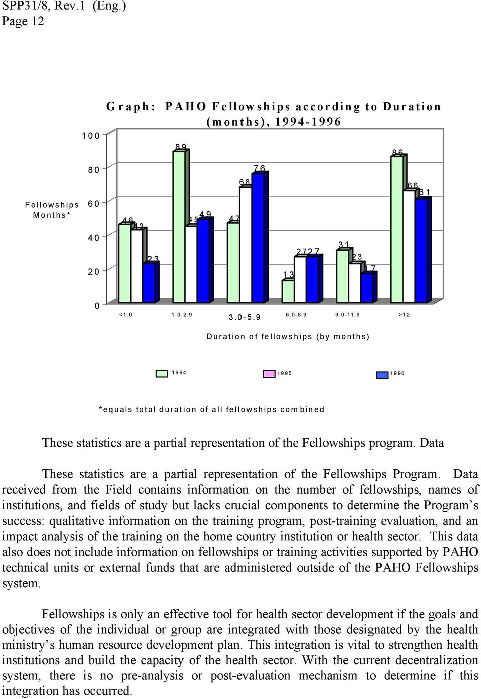 9 >12 Duration of fellowships (by months) 1994 1995 1996 *equals total duration of all fellowships combined These statistics are a partial representation of the Fellowships program.