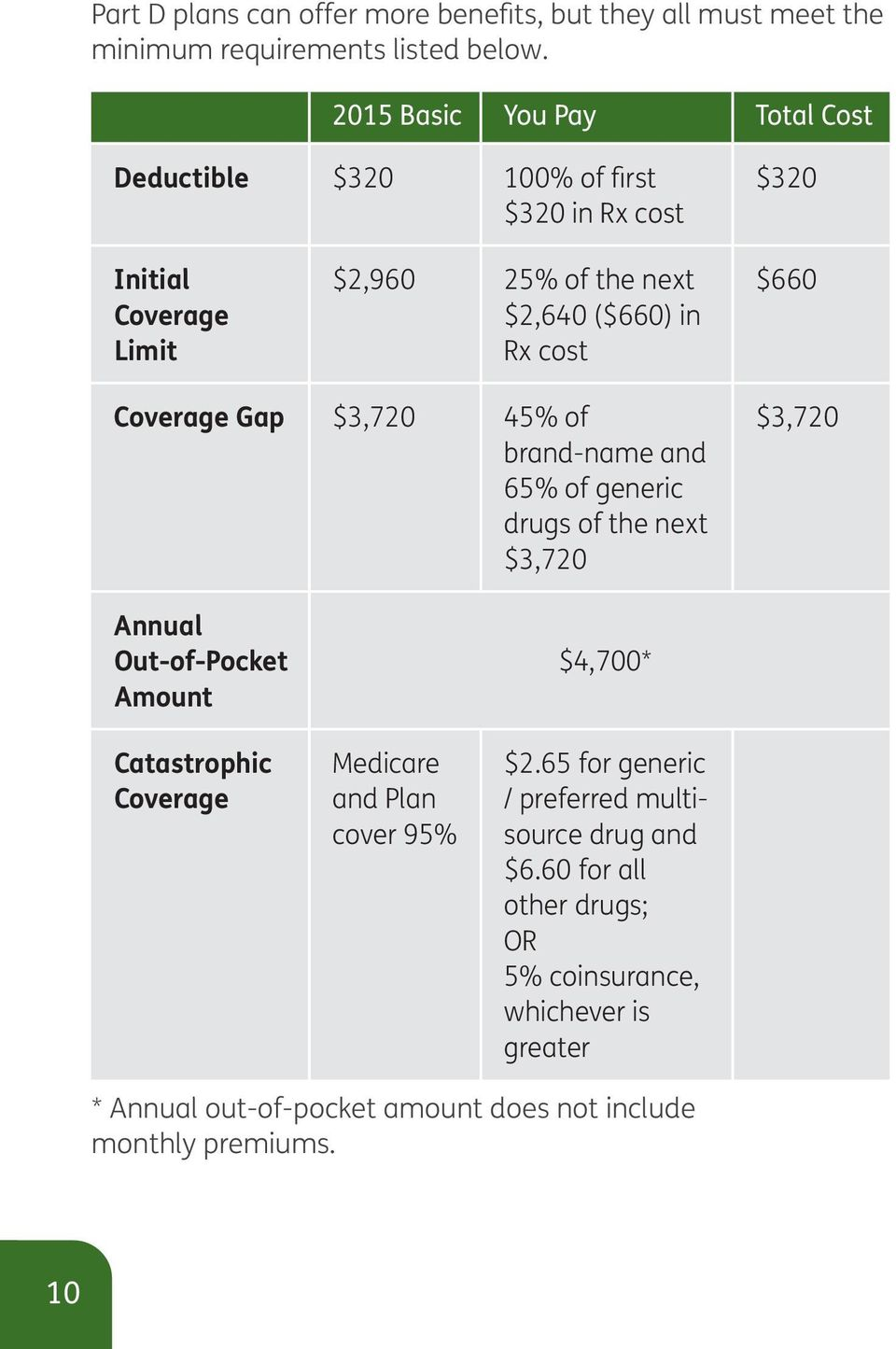 $660 Coverage Gap $3,720 45% of brand-name and 65% of generic drugs of the next $3,720 $3,720 Annual Out-of-Pocket Amount Catastrophic Coverage Medicare