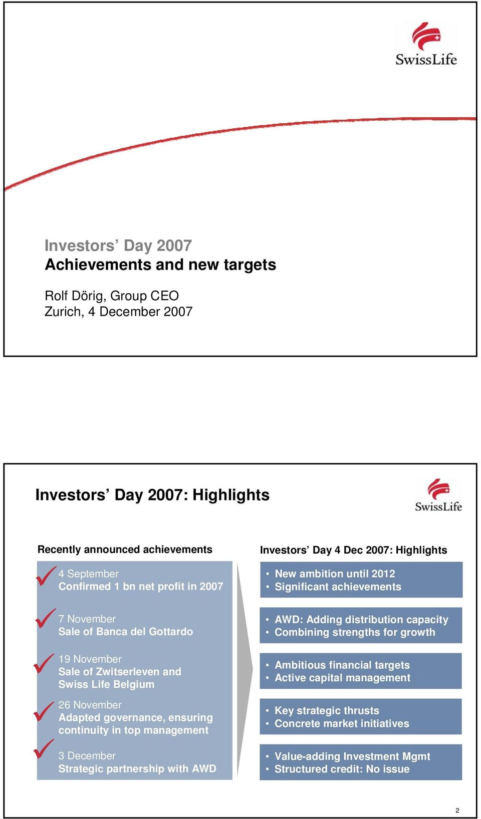 management 3 December Strategic partnership with AWD Investors Day 4 Dec 2007: Highlights New ambition until 2012 Significant achievements AWD: Adding distribution capacity