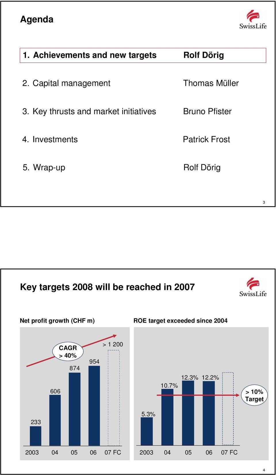 Wrap-up Rolf Dörig 3 Key targets 2008 will be reached in 2007 Net profit growth (CHF m) ROE target