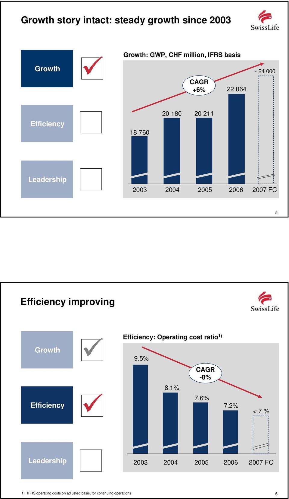 improving Growth Efficiency Efficiency: Operating cost ratio 1) 9.5% 8.1% CAGR -8% 7.6% 7.