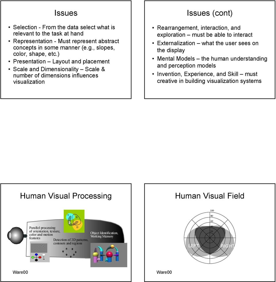 Externalization what the user sees on the display Mental Models the human understanding and perception models Invention, Experience, and Skill must creative in building visualization systems Human