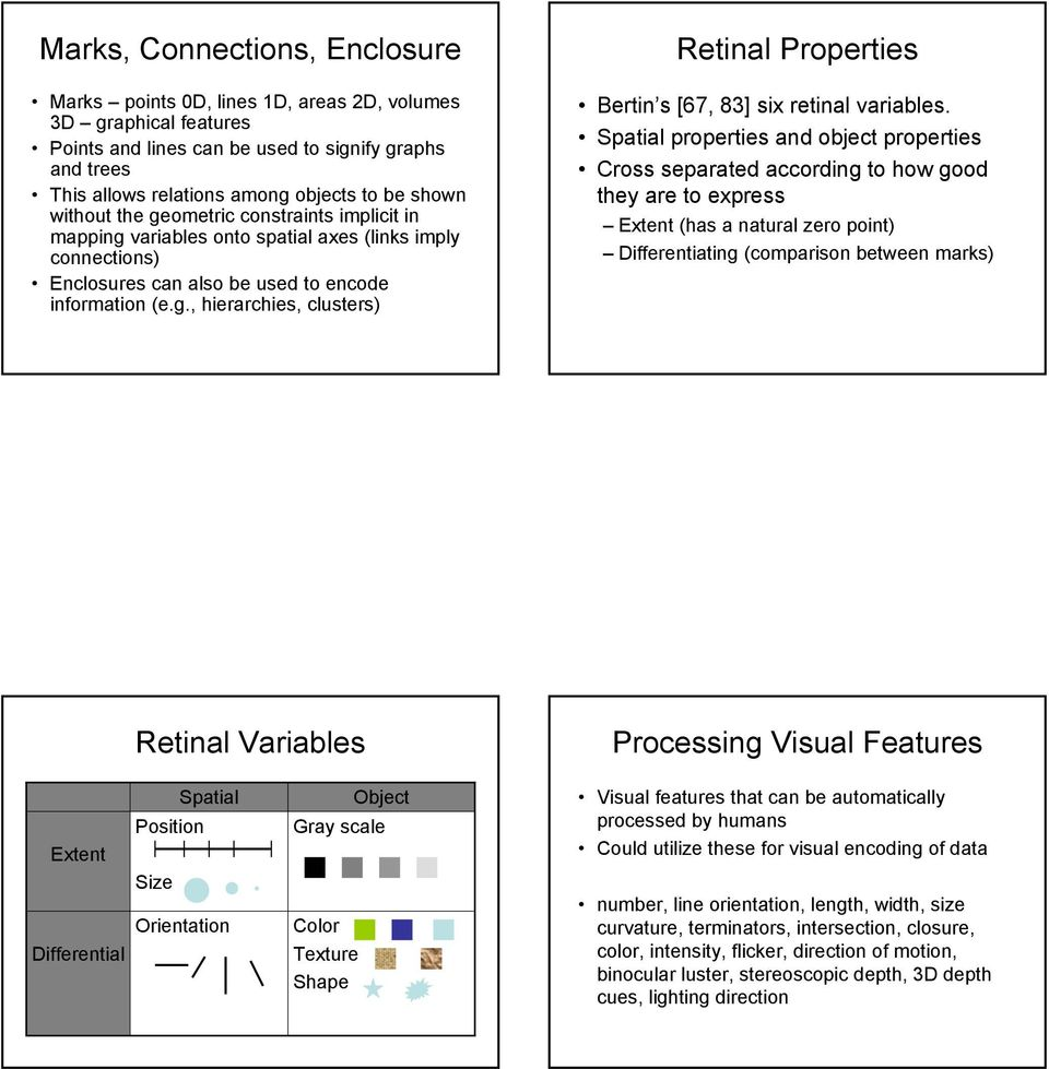 Spatial properties and object properties Cross separated according to how good they are to express Extent (has a natural zero point) Differentiating (comparison between marks) Retinal Variables