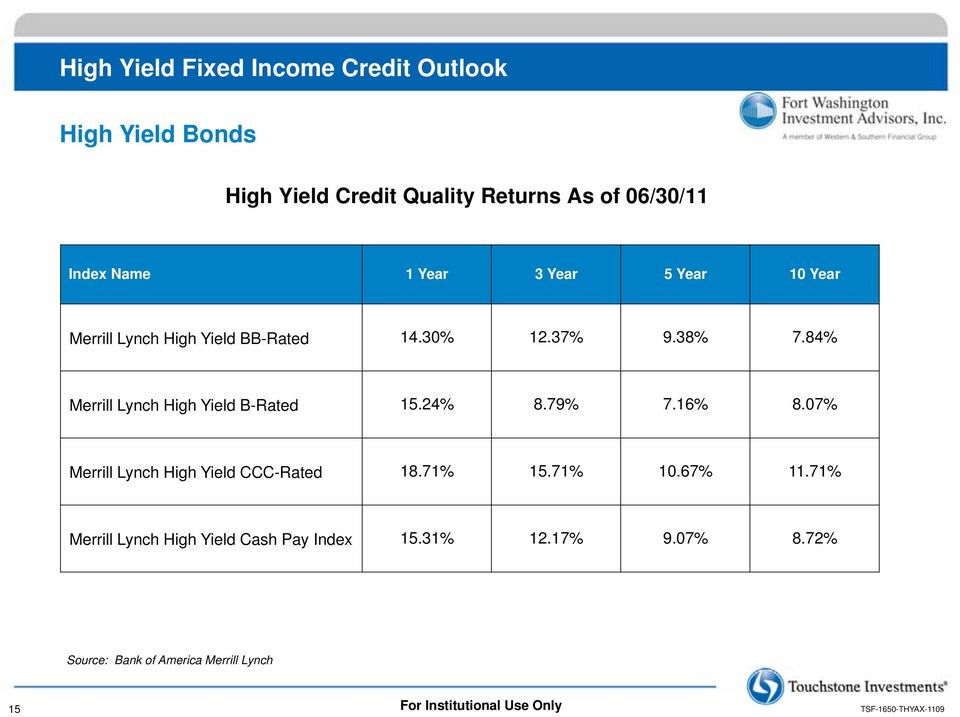 84% Merrill Lynch High Yield B-Rated 15.24% 8.79% 7.16% 8.