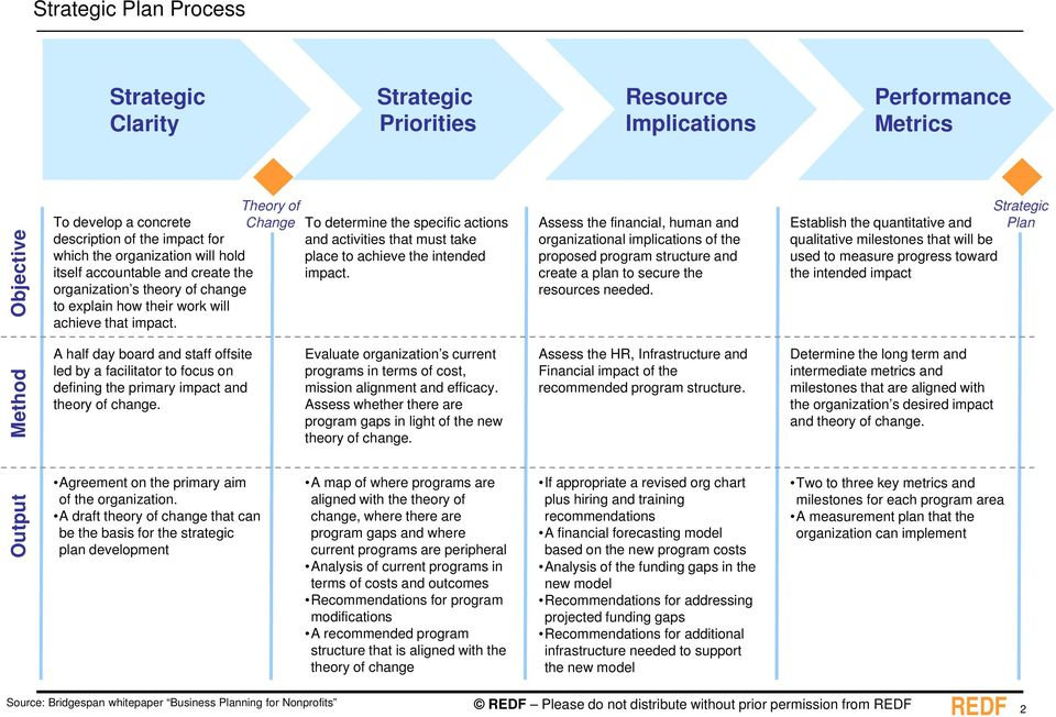 Theory of Change To determine the specific actions and activities that must take place to achieve the intended impact.