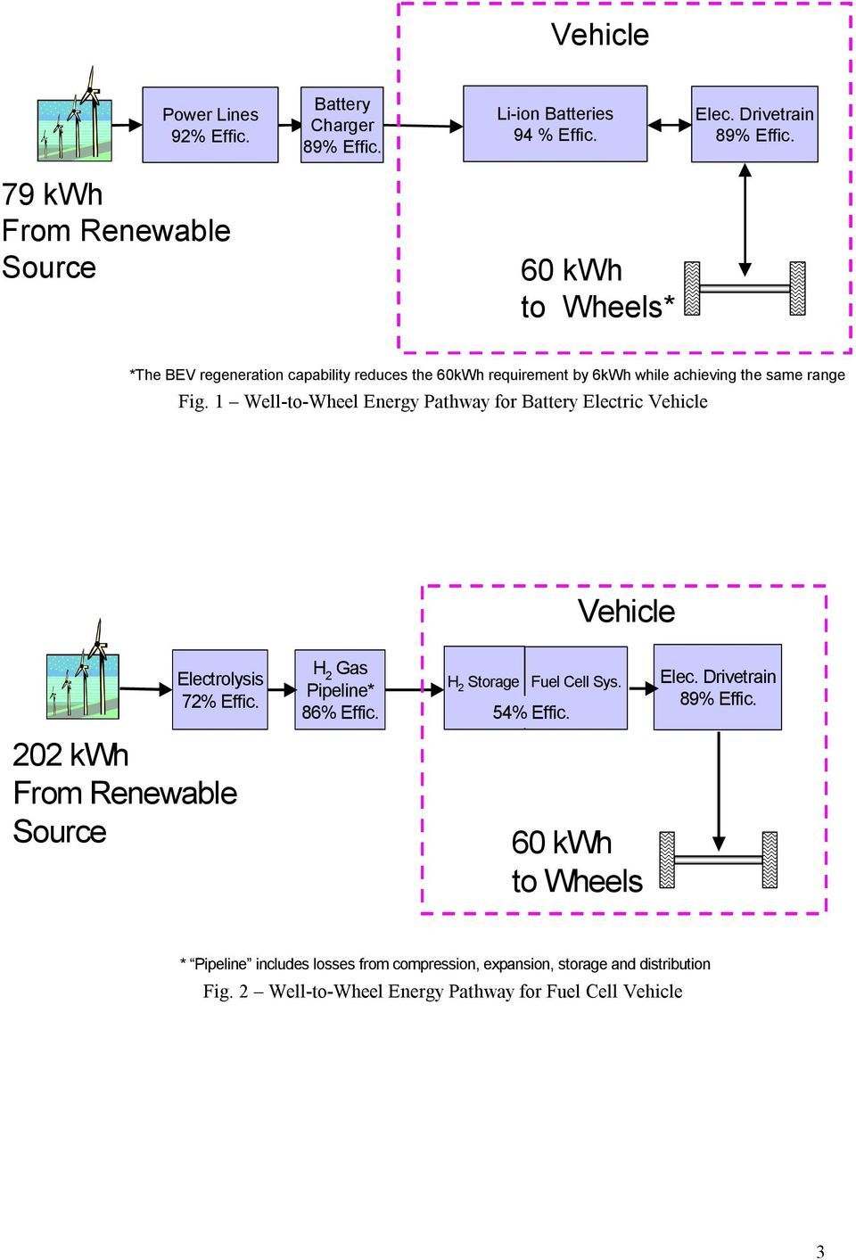 1 Well-to-Wheel Energy Pathway for Battery Electric Vehicle Vehicle Electrolysis 72% Effic. H 2 Gas Pipeline* 86% Effic. H 2 Storage Fuel Cell Sys. 54% Effic.