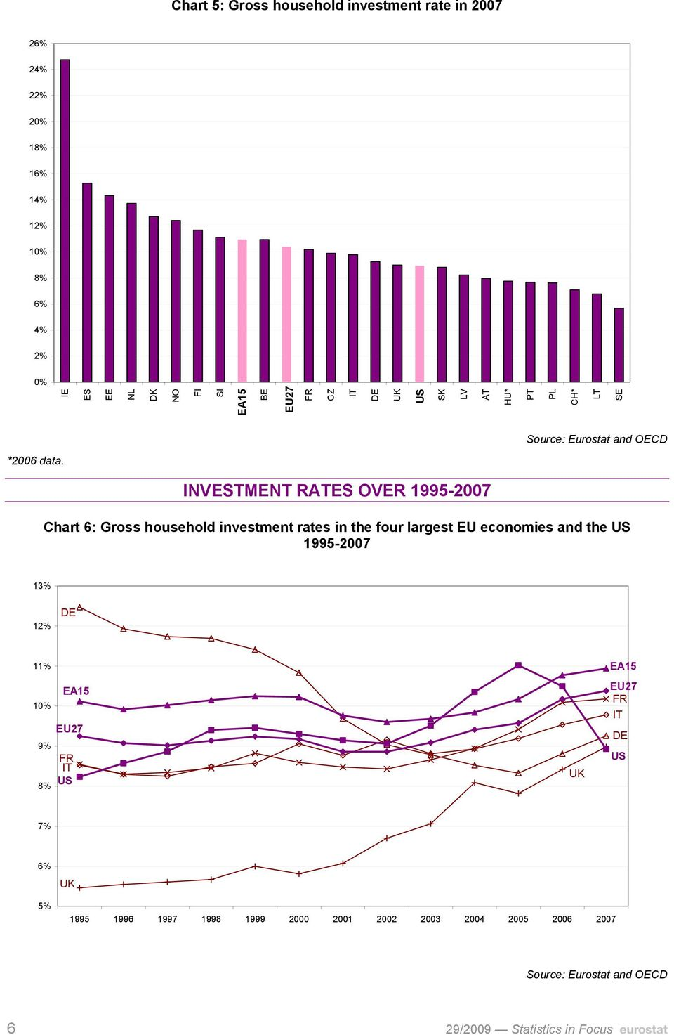 INVESTMENT RATES OVER 1995-2007 Chart 6: Gross household investment rates in the four largest EU