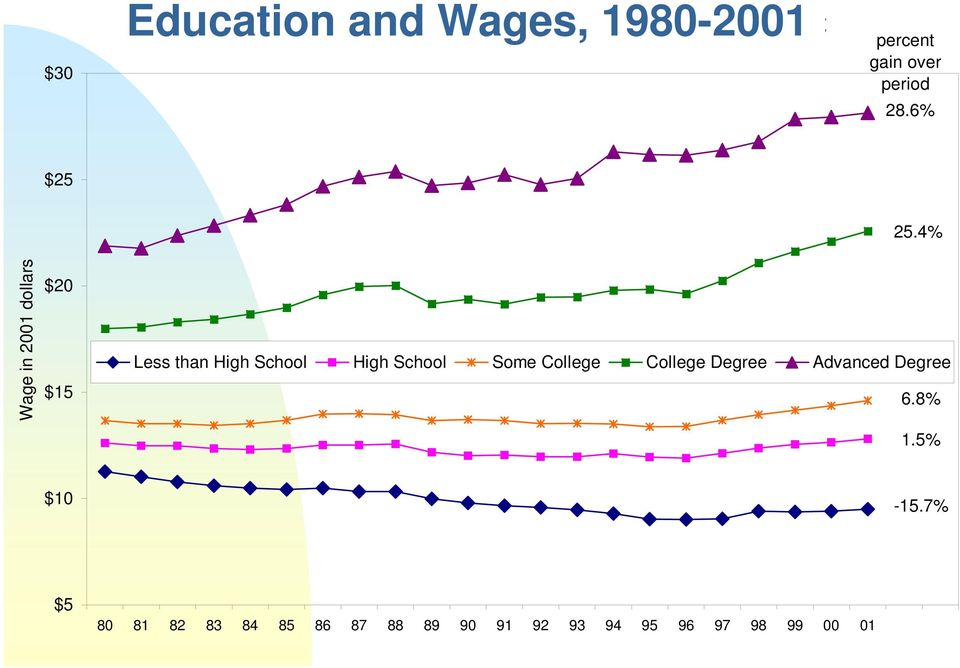 4% Wage in 2001 dollars $20 $15 Less than High School High School Some College
