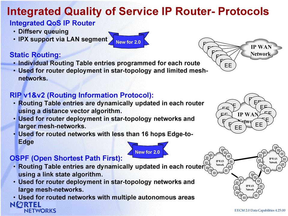 IP WAN Network RIP v1&v2 (Routing Information Protocol): Routing Table entries are dynamically updated in each router using a distance vector algorithm.