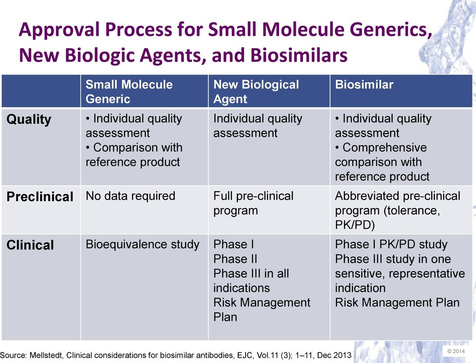 indications Risk Management Plan Biosimilar Individual quality assessment Comprehensive comparison with reference product Abbreviated pre-clinical program (tolerance, PK/PD) Phase