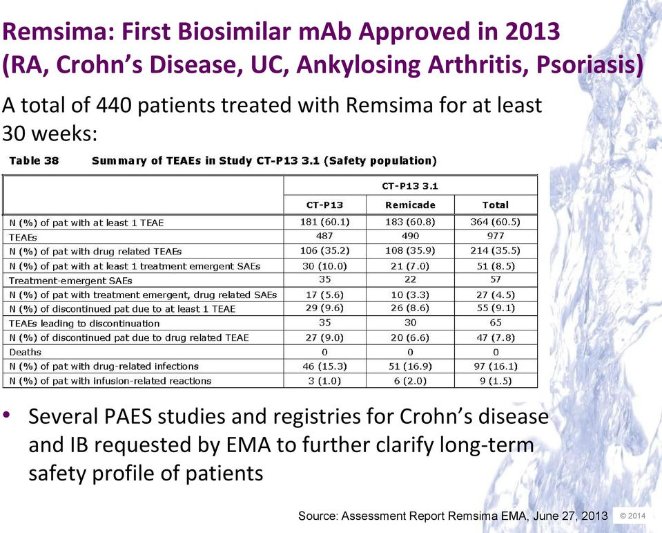 Several PAES studies and registries for Crohn s disease and IB requested by EMA to further