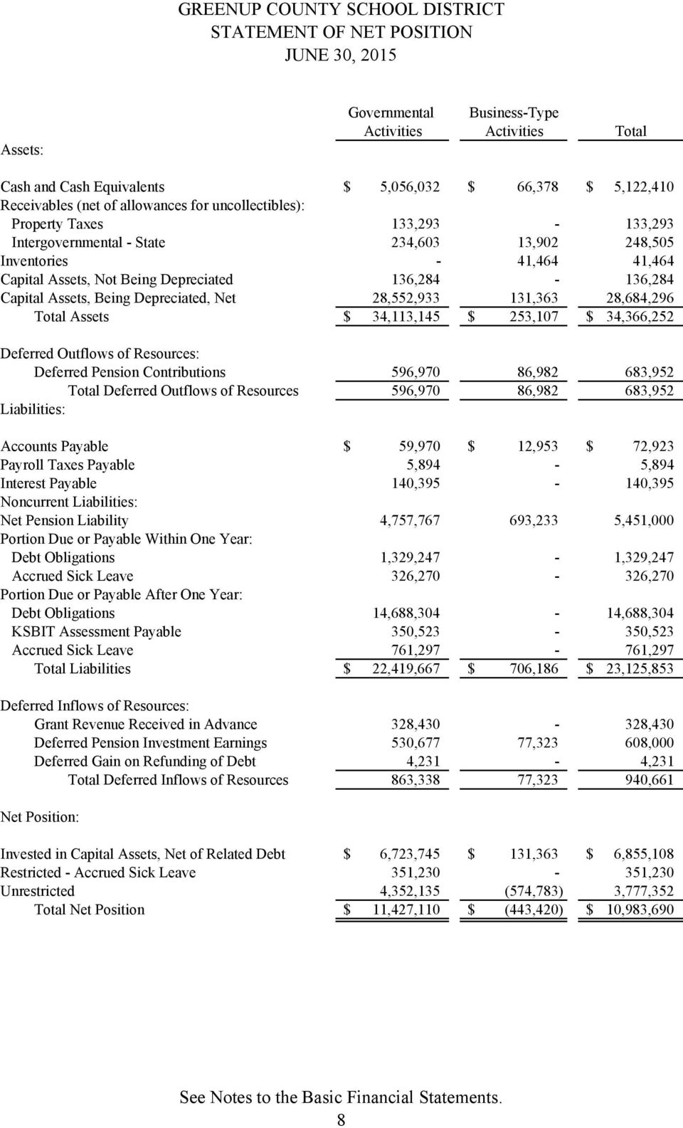 Being Depreciated, Net 28,552,933 131,363 28,684,296 Total Assets $ 34,113,145 $ 253,107 $ 34,366,252 Deferred Outflows of Resources: Deferred Pension Contributions 596,970 86,982 683,952 Total