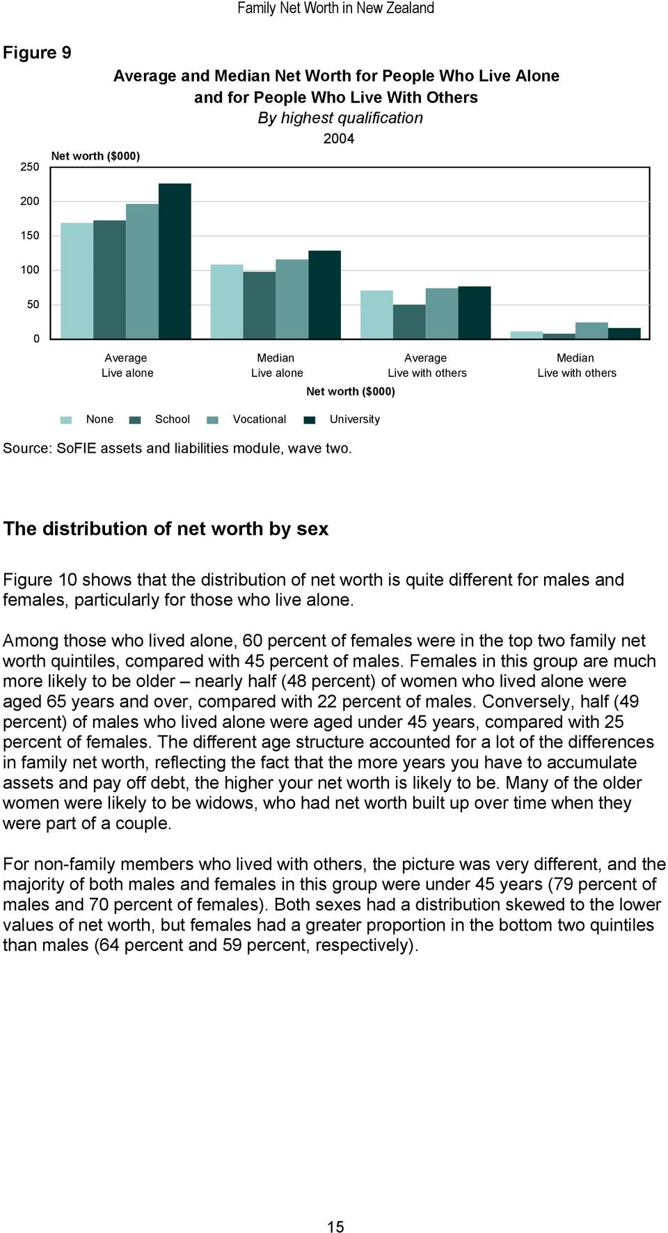 net worth is quite different for males and females, particularly for those who live alone.