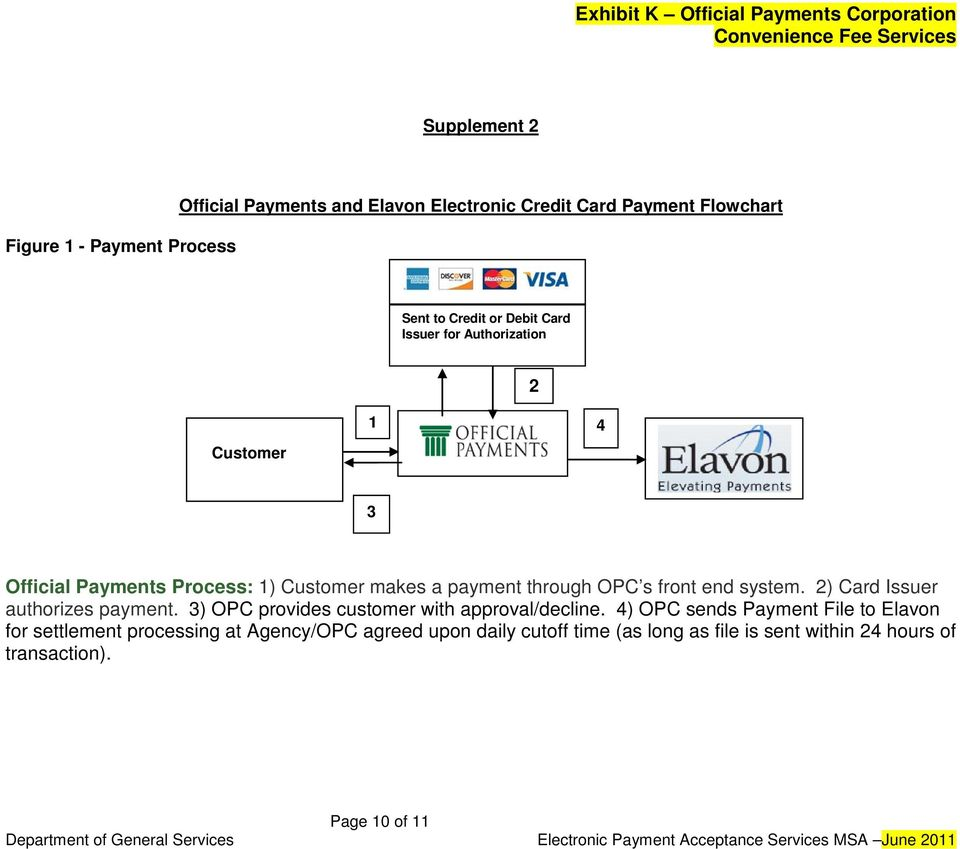 system. 2) Card Issuer authorizes payment. 3) OPC provides customer with approval/decline.