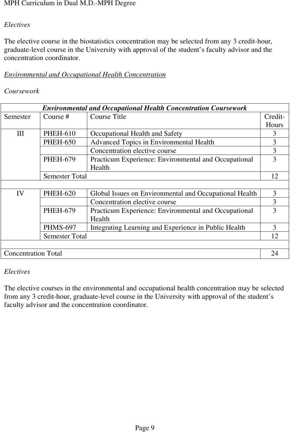 Environmental and Occupational Health Concentration Coursework Environmental and Occupational Health Concentration Coursework Semester Course # Course Title Credit- Hours III PHEH-610 Occupational
