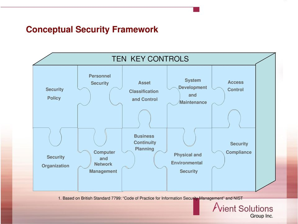Computer and Network Management Business Continuity Planning Physical and Environmental Security