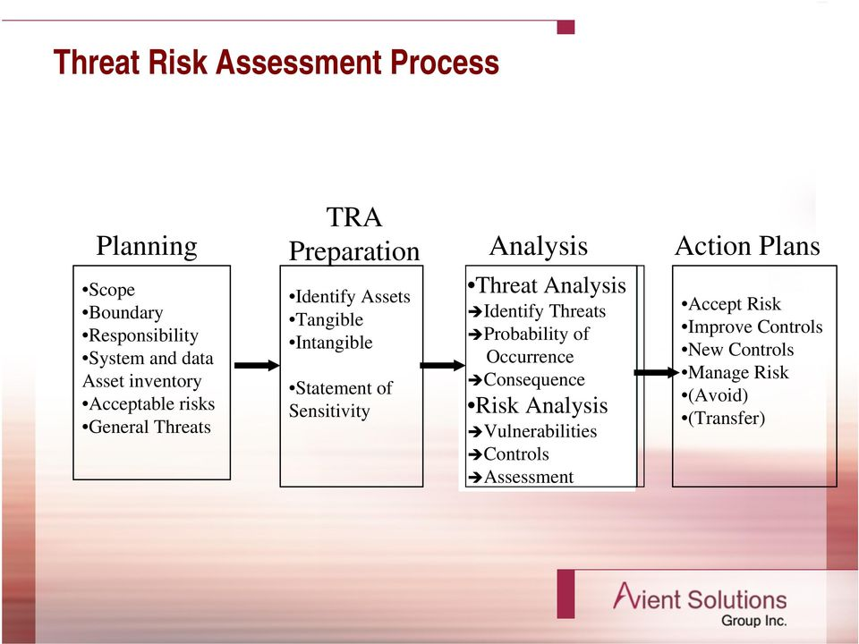 Statement of Sensitivity Threat Analysis Identify Threats Probability of Occurrence Consequence Risk