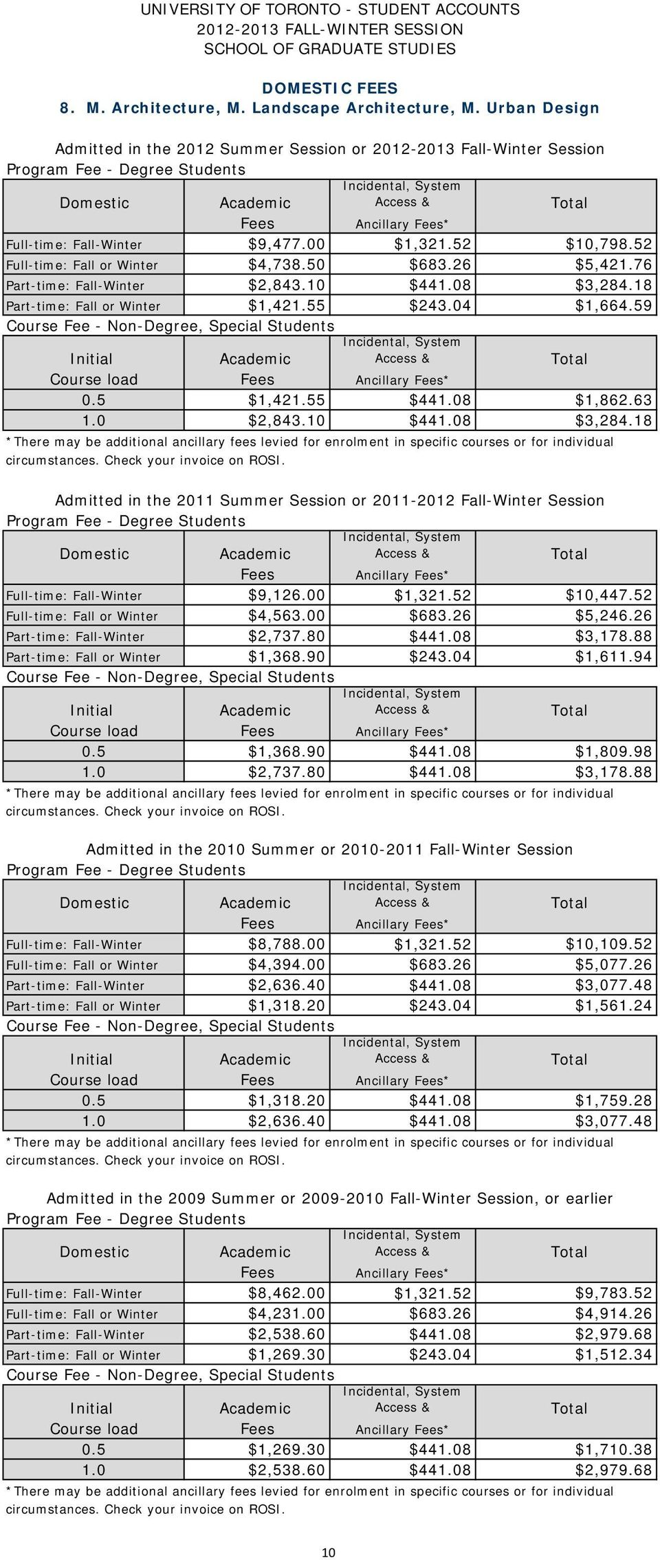 00 $1,321.52 $10,447.52 Full-time: Fall or Winter $4,563.00 $683.26 $5,246.26 Part-time: Fall-Winter $2,737.80 $441.08 $3,178.88 Part-time: Fall or Winter $1,368.90 $243.04 $1,611.94 Course load 0.