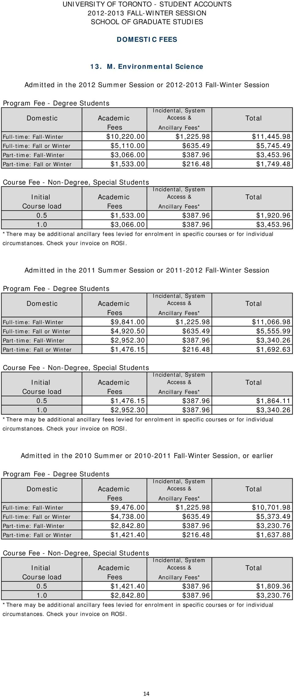 96 Admitted in the 2011 Summer Session or 2011-2012 Fall-Winter Session Full-time: Fall-Winter $9,841.00 $1,225.98 $11,066.98 Full-time: Fall or Winter $4,920.50 $635.49 $5,555.