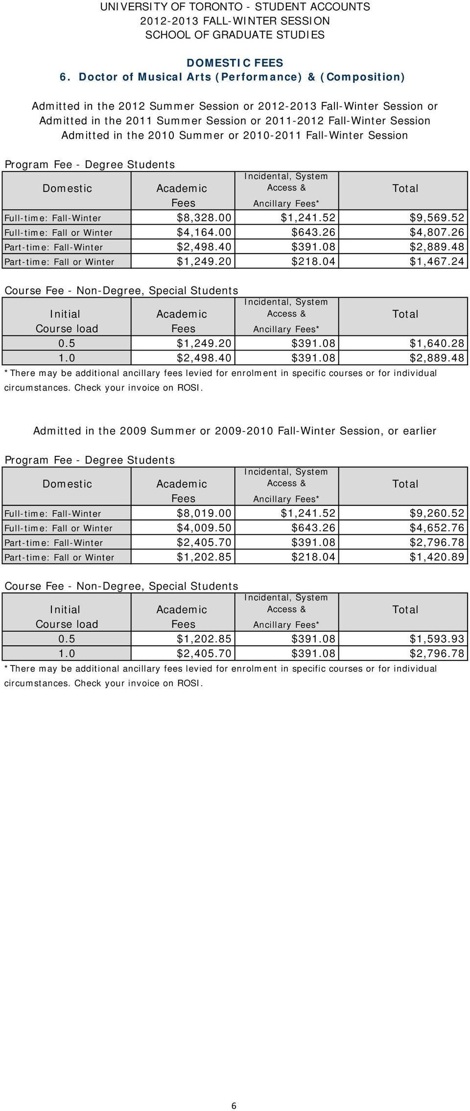 24 Course load 0.5 $1,249.20 $391.08 $1,640.28 1.0 $2,498.40 $391.08 $2,889.48 Admitted in the 2009 Summer or 2009-2010 Fall-Winter Session, or earlier Full-time: Fall-Winter $8,019.00 $1,241.