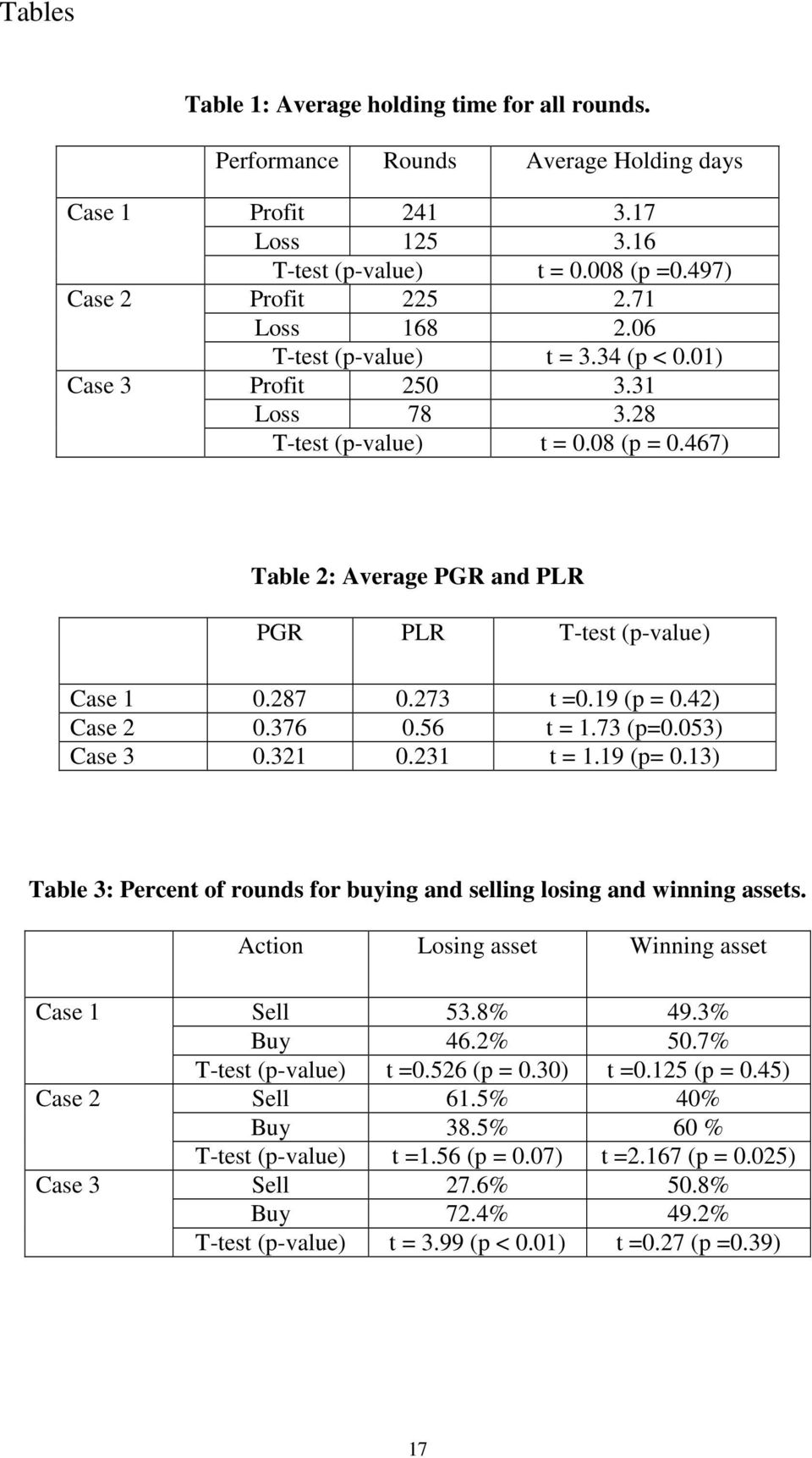 19 (p = 0.42) Case 2 0.376 0.56 t = 1.73 (p=0.053) Case 3 0.321 0.231 t = 1.19 (p= 0.13) Table 3: Percent of rounds for buying and selling losing and winning assets.