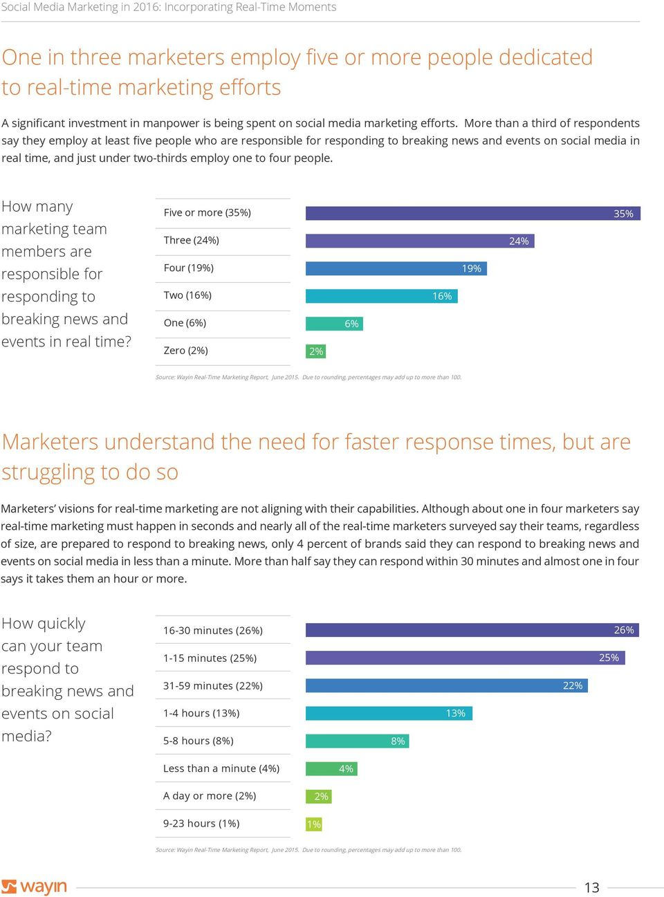 to four people. How many marketing team members are responsible for Five or more (35%) Three (24%) Four (19%) 19% 24% 35% responding to Two (16%) 16% breaking news and events in real time?