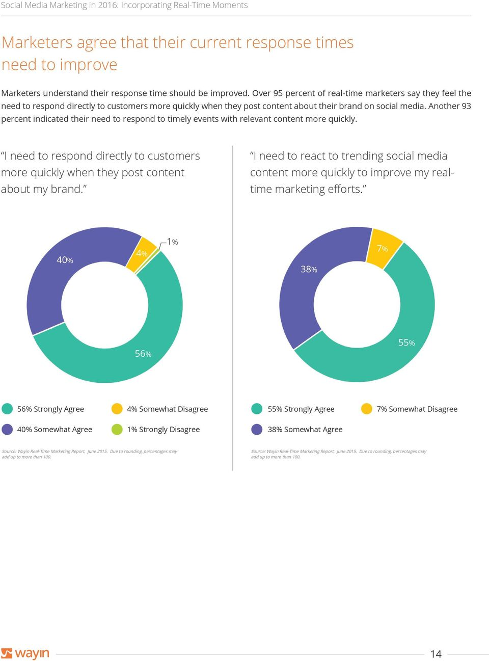 Another 93 percent indicated their need to respond to timely events with relevant content more quickly. I need to respond directly to customers more quickly when they post content about my brand.
