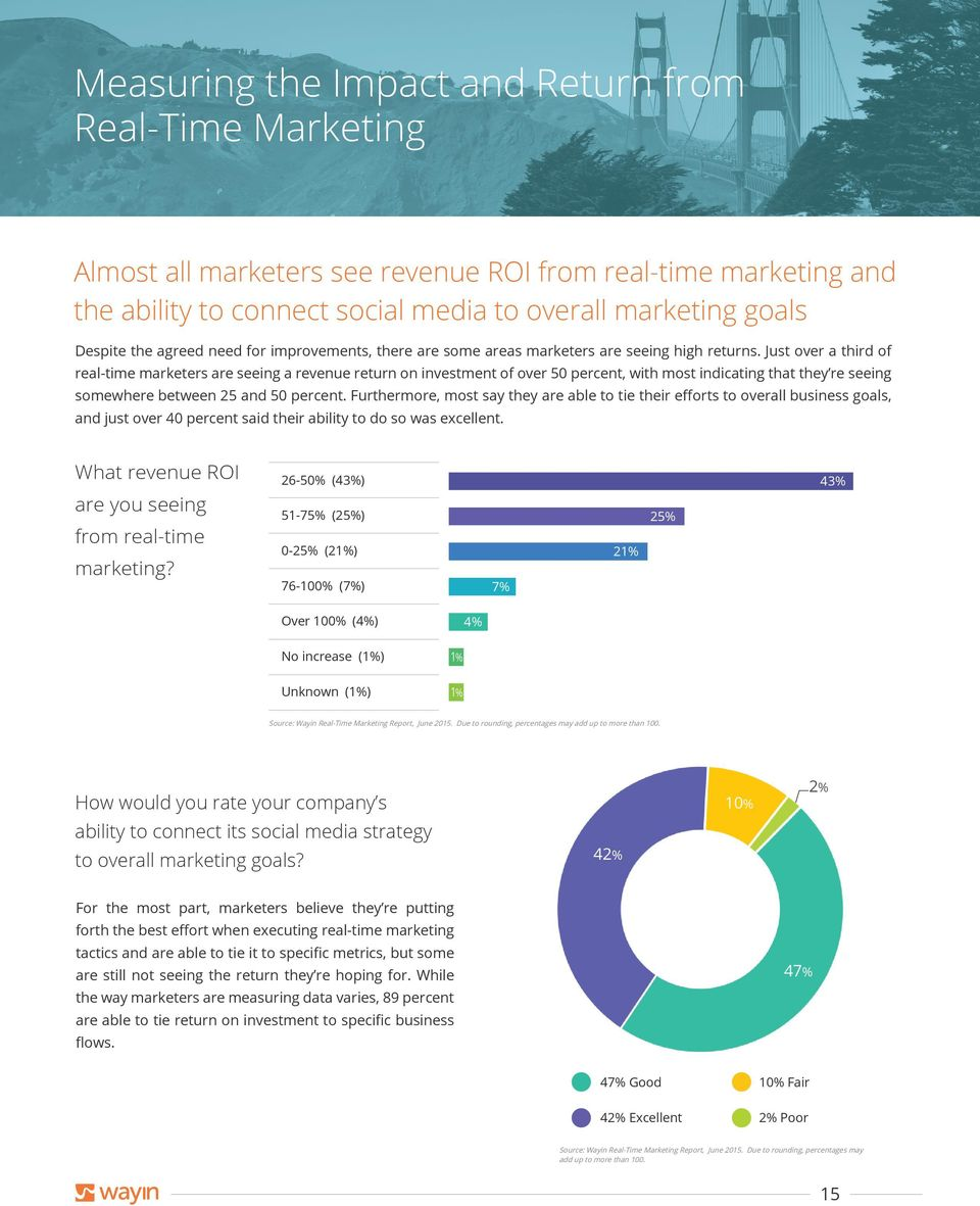 Just over a third of real-time marketers are seeing a revenue return on investment of over 50 percent, with most indicating that they re seeing somewhere between 25 and 50 percent.